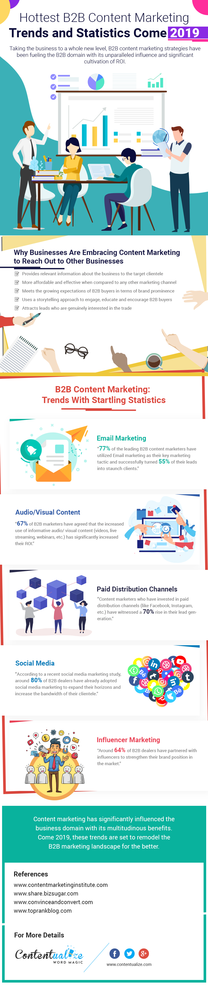 Infographic - Hottest B2B Content Marketing Trends and Statistics in 2019